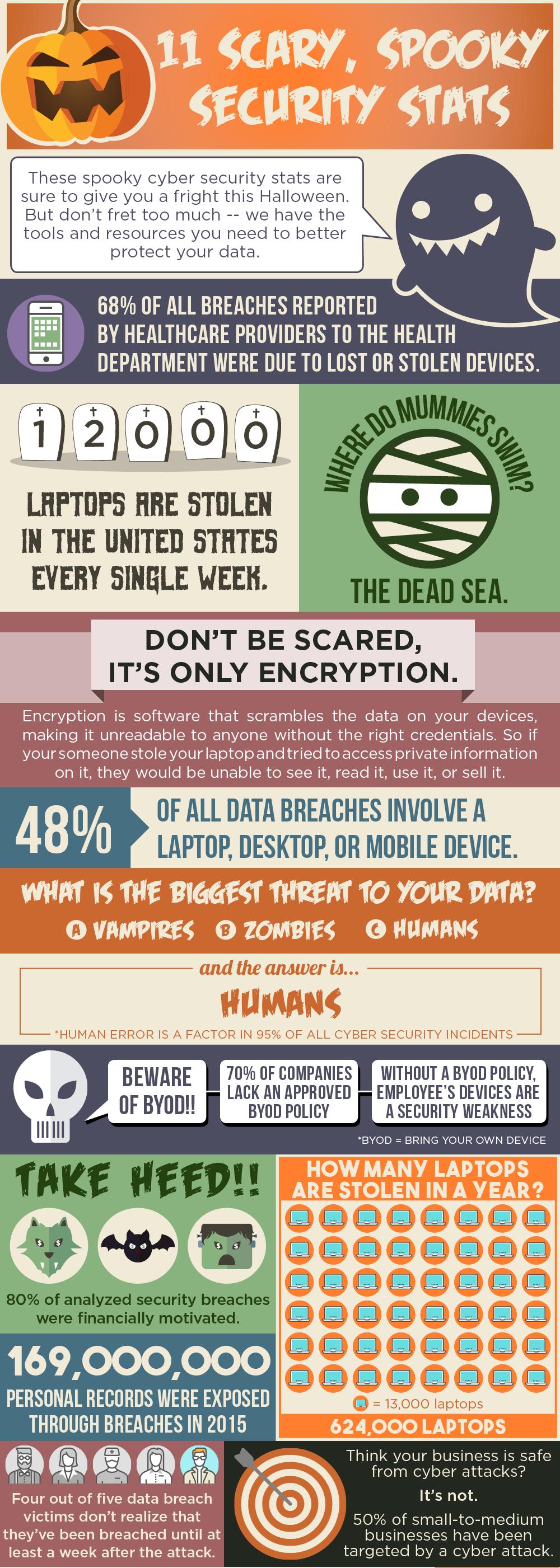 2017 halloween infographic