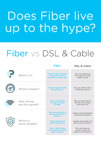 Does Fiber internet live up to the hype infographic
