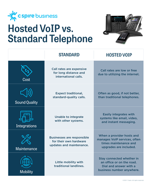 CSB_VoIP_Infographic_202103_infographic