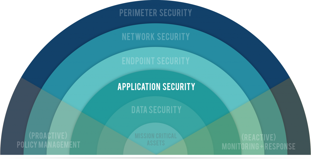 Application Security Graphic