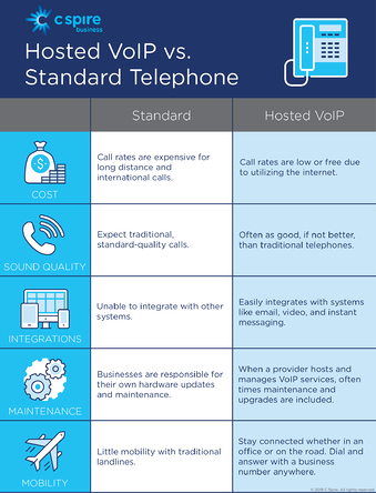 VoIP vs Standard Infographic-01